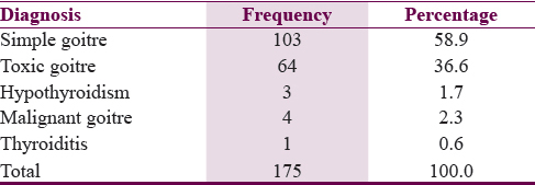 Table 2: Clinical diagnoses in the study population