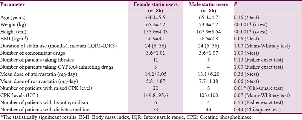 Difference In Occurrence Of Muscle Related Adverse Effects