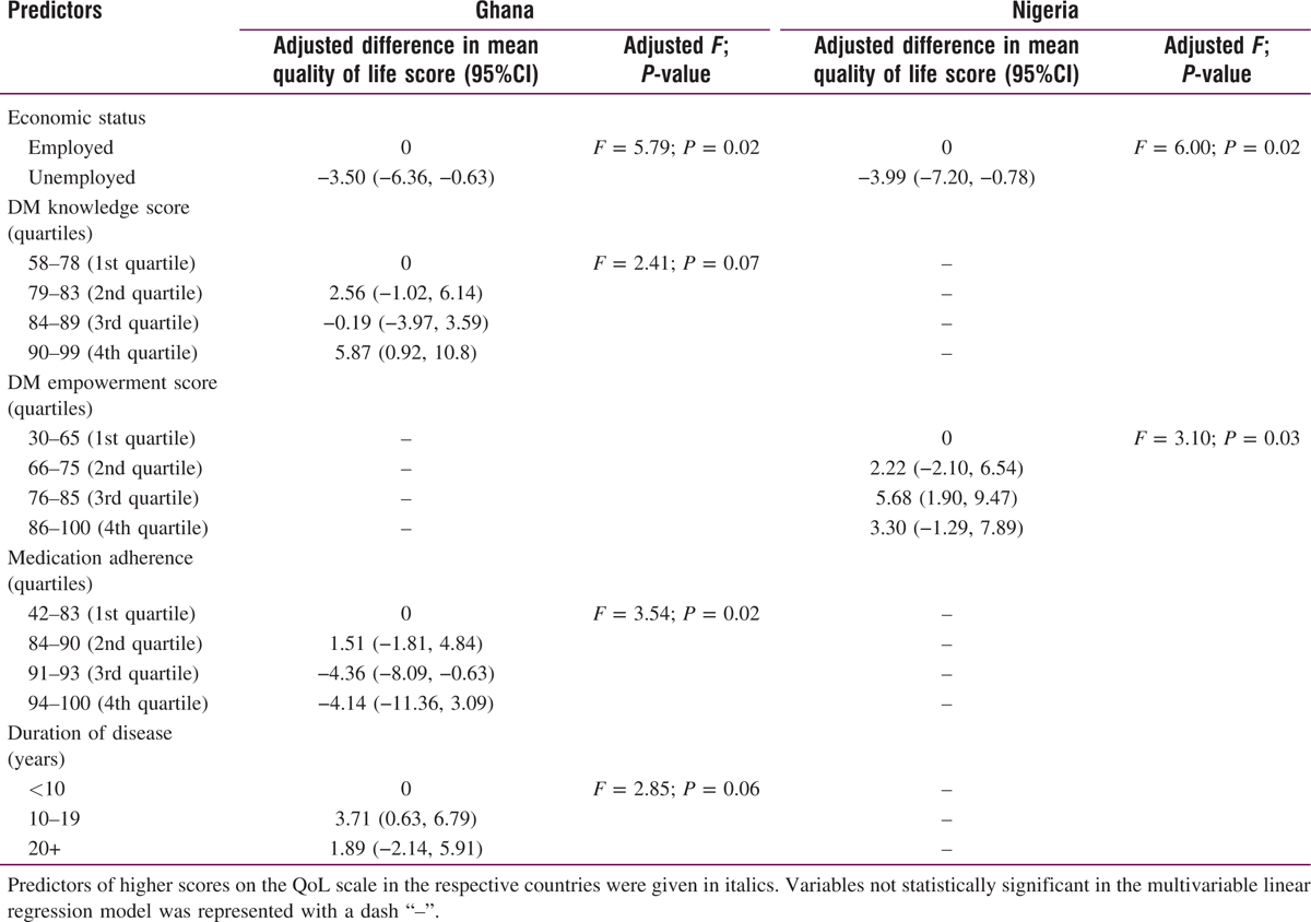 Predictors of quality of life in patients with diabetes mellitus in