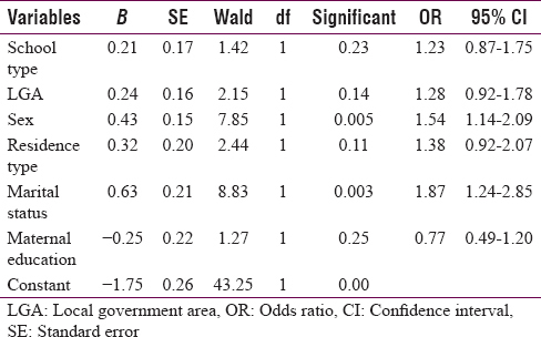 Pattern and predictors of Brain Fag syndrome among senior secondary