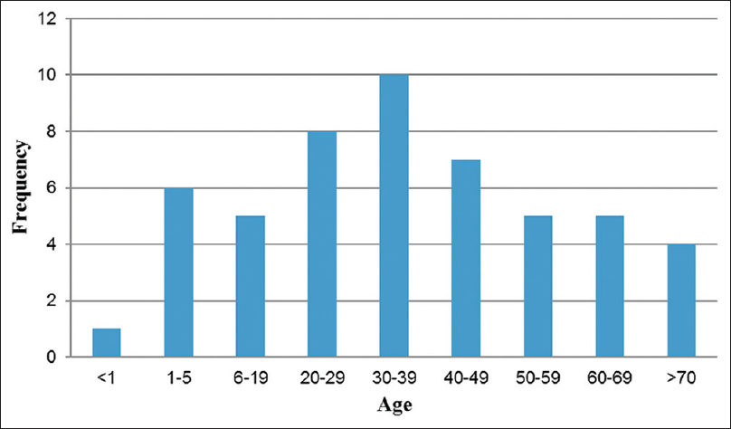 Figure 1: Age distribution of patients with soft tissue sarcomas