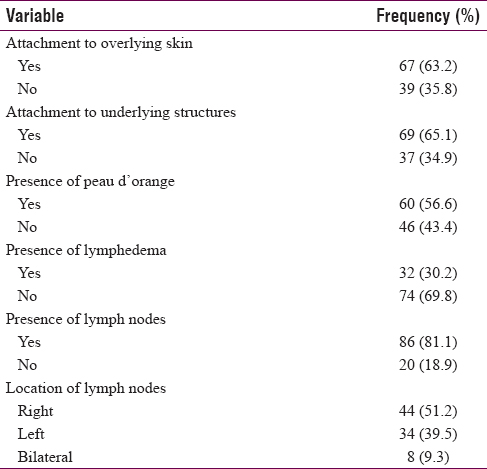 Table 3: Clinical breast examination findings amongst patients