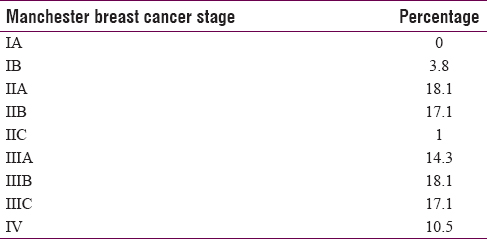 Table 4: Manchester breast cancer stage amongst 106 breast cancer patients
