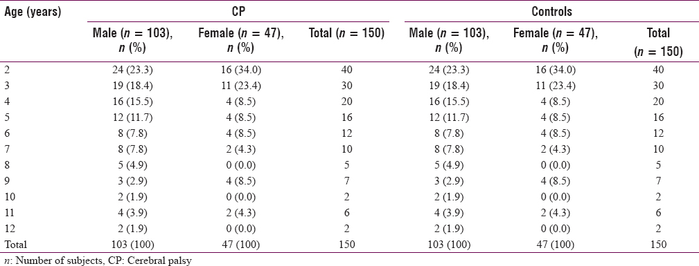 Nutritional Status In Cerebral Palsy A Cross Sectional Comparative