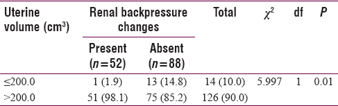 Table 3: Relationship between uterine volume and backpressure changes