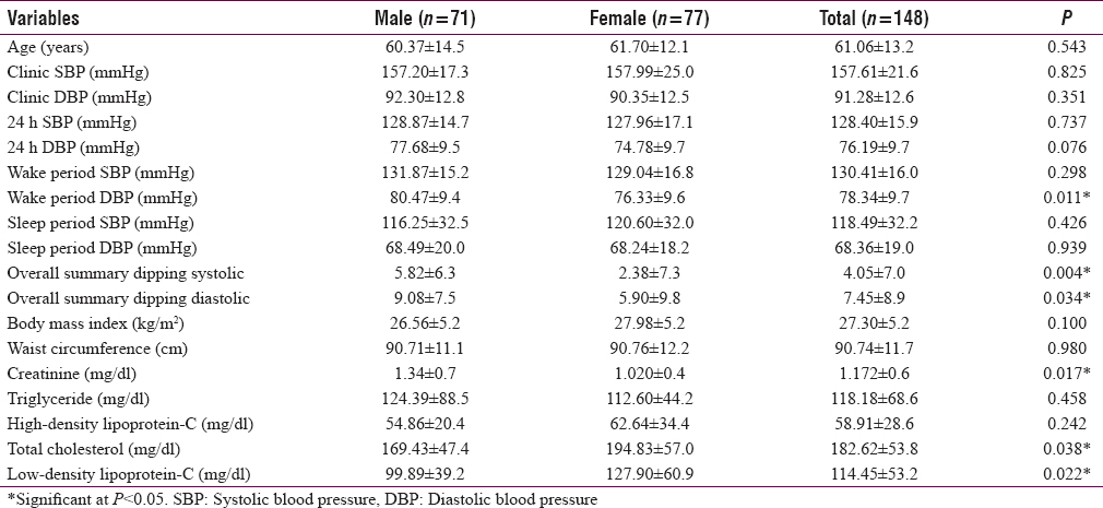 Table 1: Gender-based characteristics of the study population