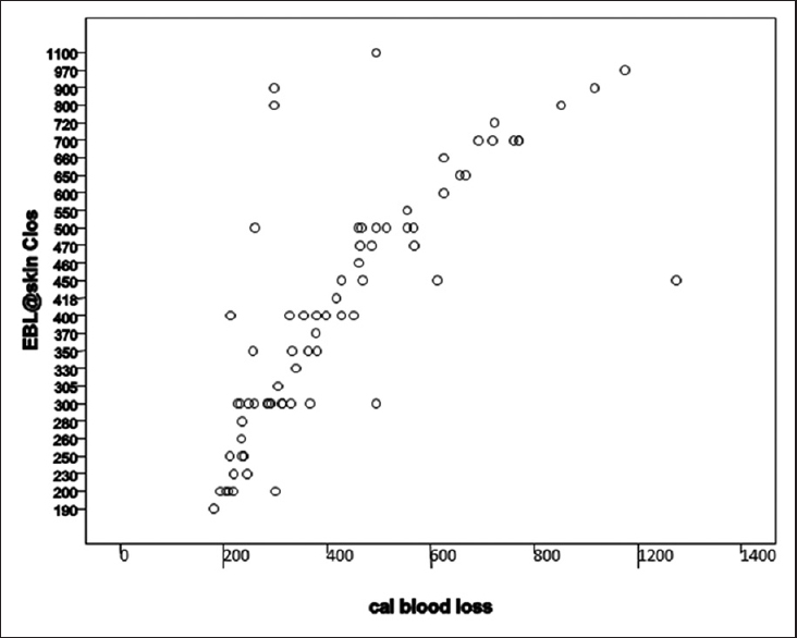 Figure 3: A simple scatter plot of estimated blood loss and calculated blood loss. EBL@skin clos – Visually estimated blood loss (ml). calculated blood loss – HemoCue calculated blood loss (ml)