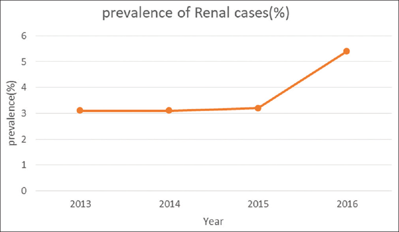 The pattern and outcomes of childhood renal diseases at