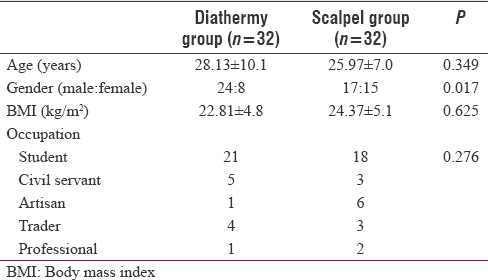Table 1: Sociodemographic data of the study cohort