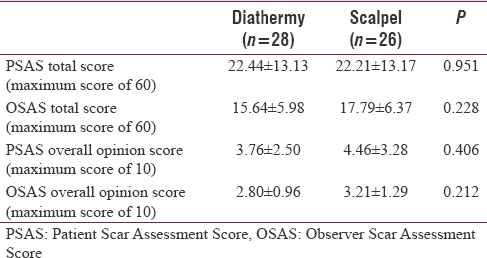 Table 3: Patient and Observer Scar Assessment Scores (lower scores imply better surgical scars)