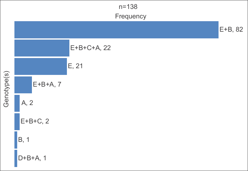 Figure 4: Hepatitis B virus genotypes distribution in HBV-DNA-positive samples in Zaria. A bar chart showing HBV genotypes in mono- and mixed-infection patterns prevalent in Zaria, Nigeria. HBV: Hepatitis B virus