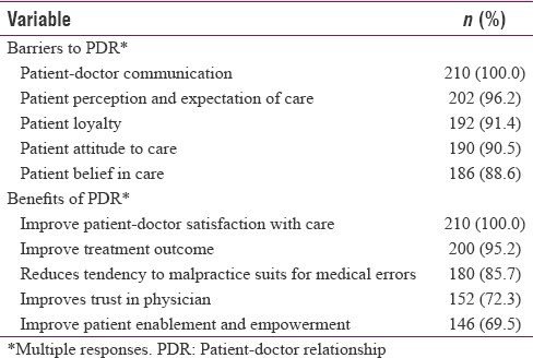 Table 3: Knowledge of barriers and benefits of patient-doctor relationship among the study participants (<i>n</i>=210)