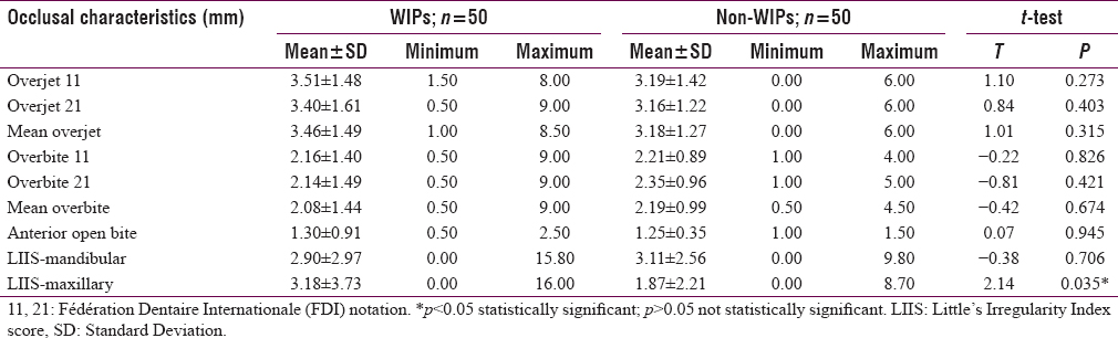Table 2: Comparison of the occlusal characteristics of wind and non-wind instrument players