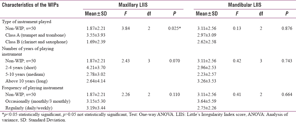 Table 4: Comparison of maxillary and mandibular segment crowding according to the type of instrument played, number of years and frequency of playing wind instrument