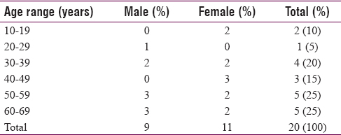 Table 1: Age distribution of patients with intussusception (<i>n</i>=20 patients)
