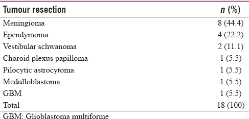 Table 2: Histology of stealth-guided tumour resection