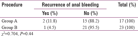 Table 4: Assessment of patients' recurrence of anal bleeding at 3 months of follow up