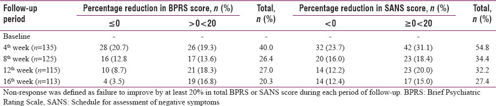 Table 3: Non-response using Brief Psychiatric Rating Scale and Schedule for assessment of negative symptoms criteria
