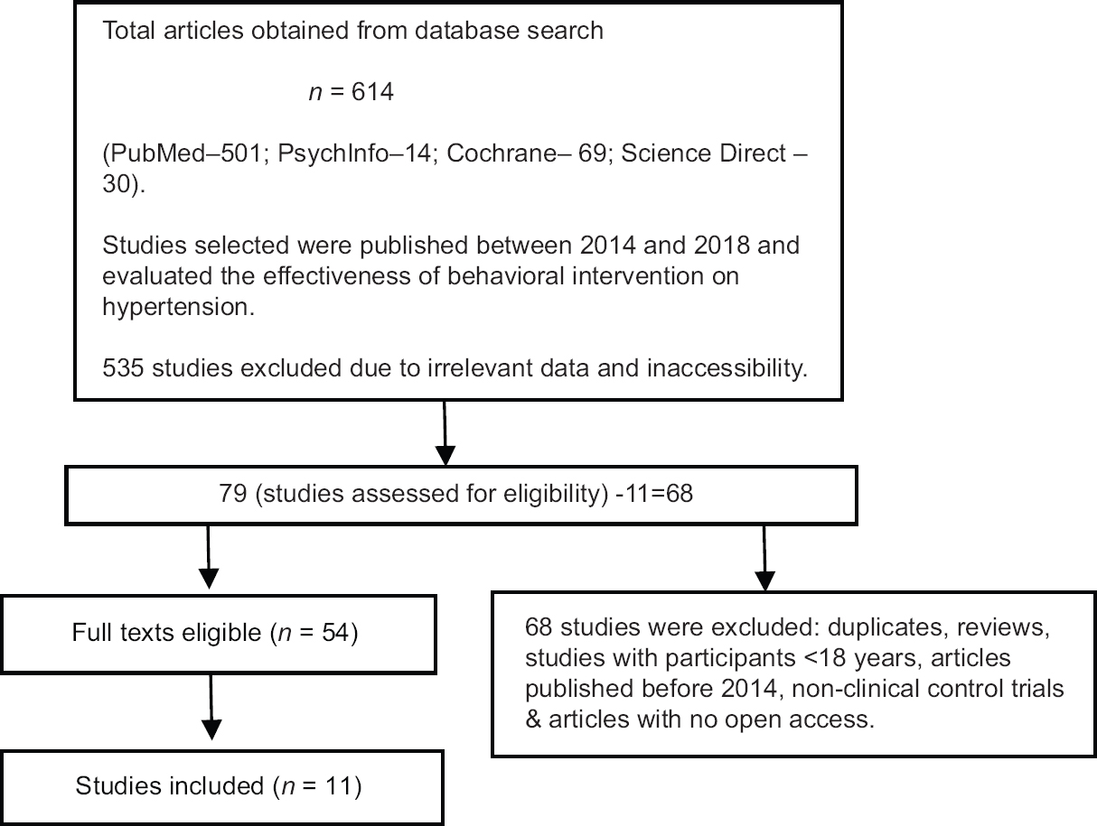 Figure 1: Flow chart of screening and selection of articles