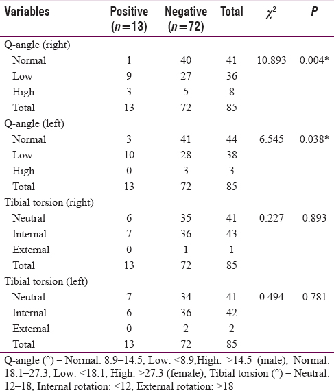 Table 2: Association between Q-angle, tibial torsion and prevalence of Achilles tendinopathy