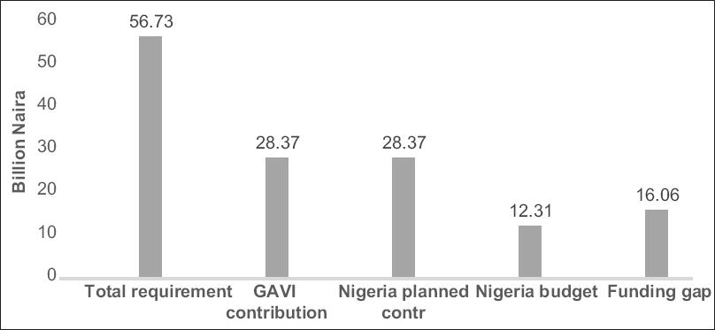Figure 7: Nigeria immunisation budget and funding gap in 2018<sup>[39]</sup>