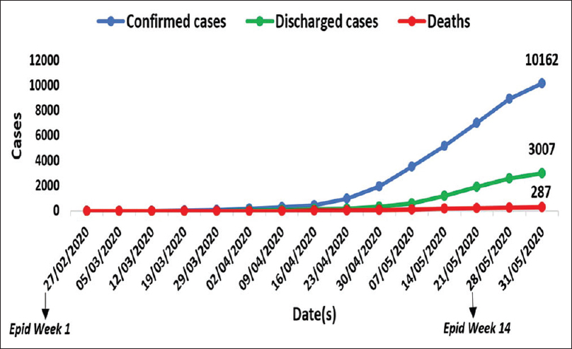 Figure 4: Distribution of confirmed coronavirus disease 2019 cases, discharges and deaths across Nigeria from 27<sup>th</sup> February to 31<sup>st</sup> May 2020